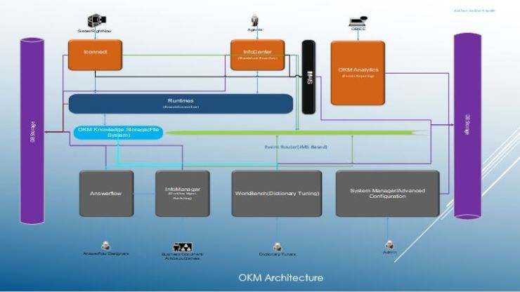 Architecture of OKM