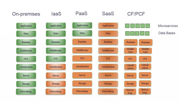 CF Microservices